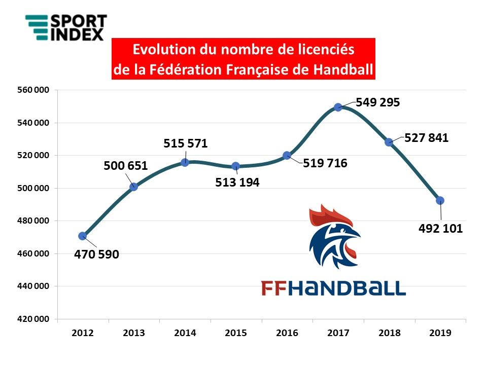 Sport Index – Evolution licenciés FF Handball