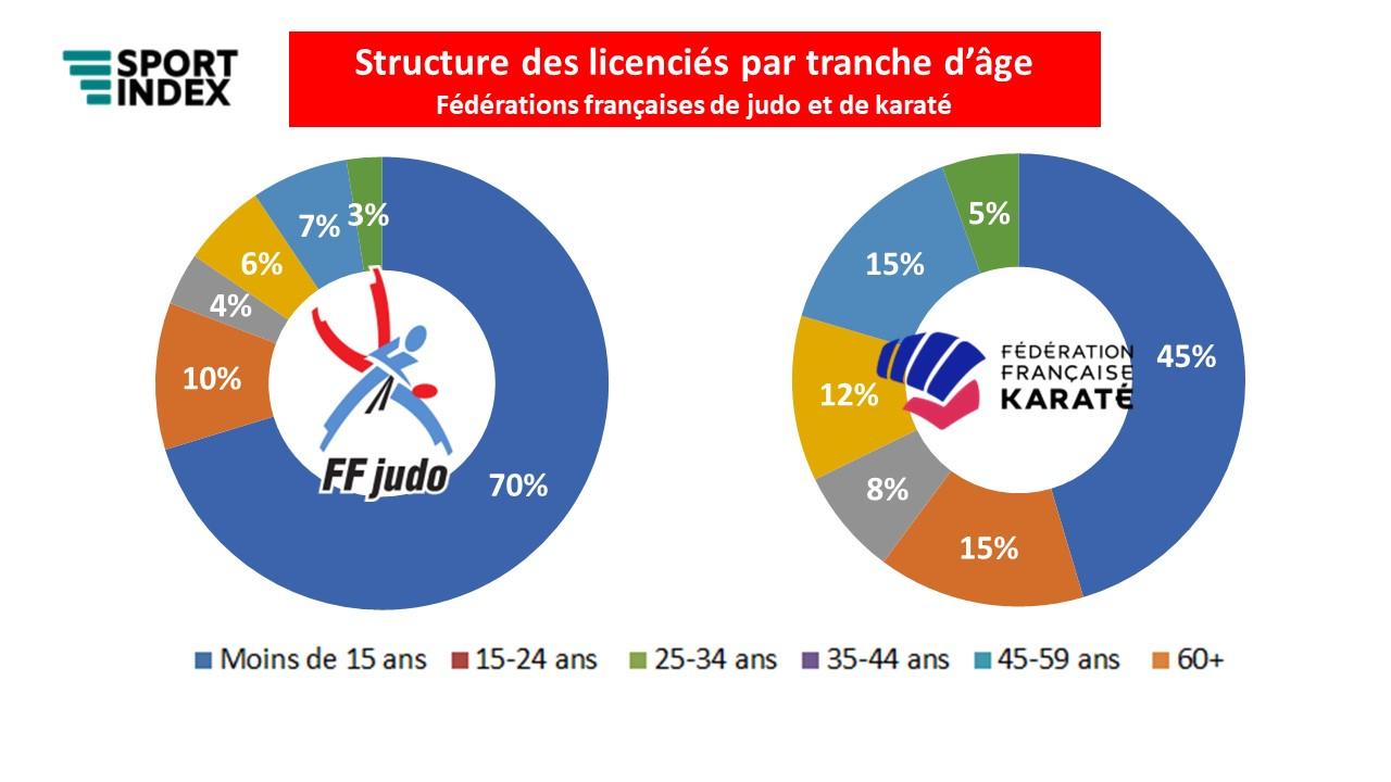 Sport Index – FF Karaté