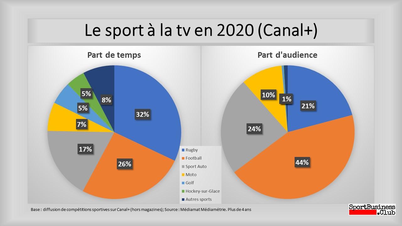 Le sport à la tv en 2020 (Canal+)