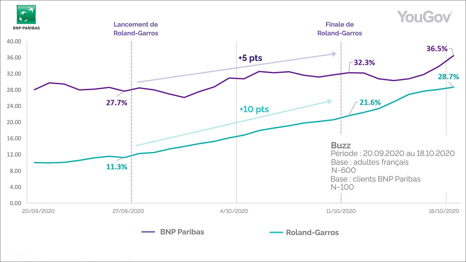 You Gov Etude BNP Paribas Roland Garros 2020