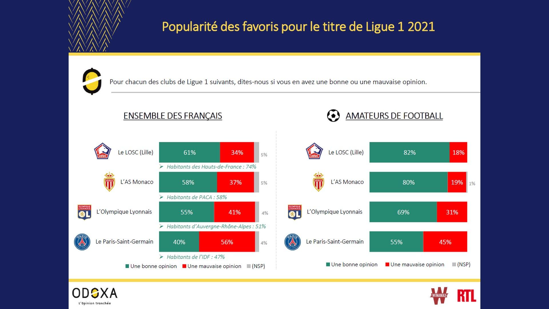 Odoxa x Championnat de France Ligue 1 (avril 2021)