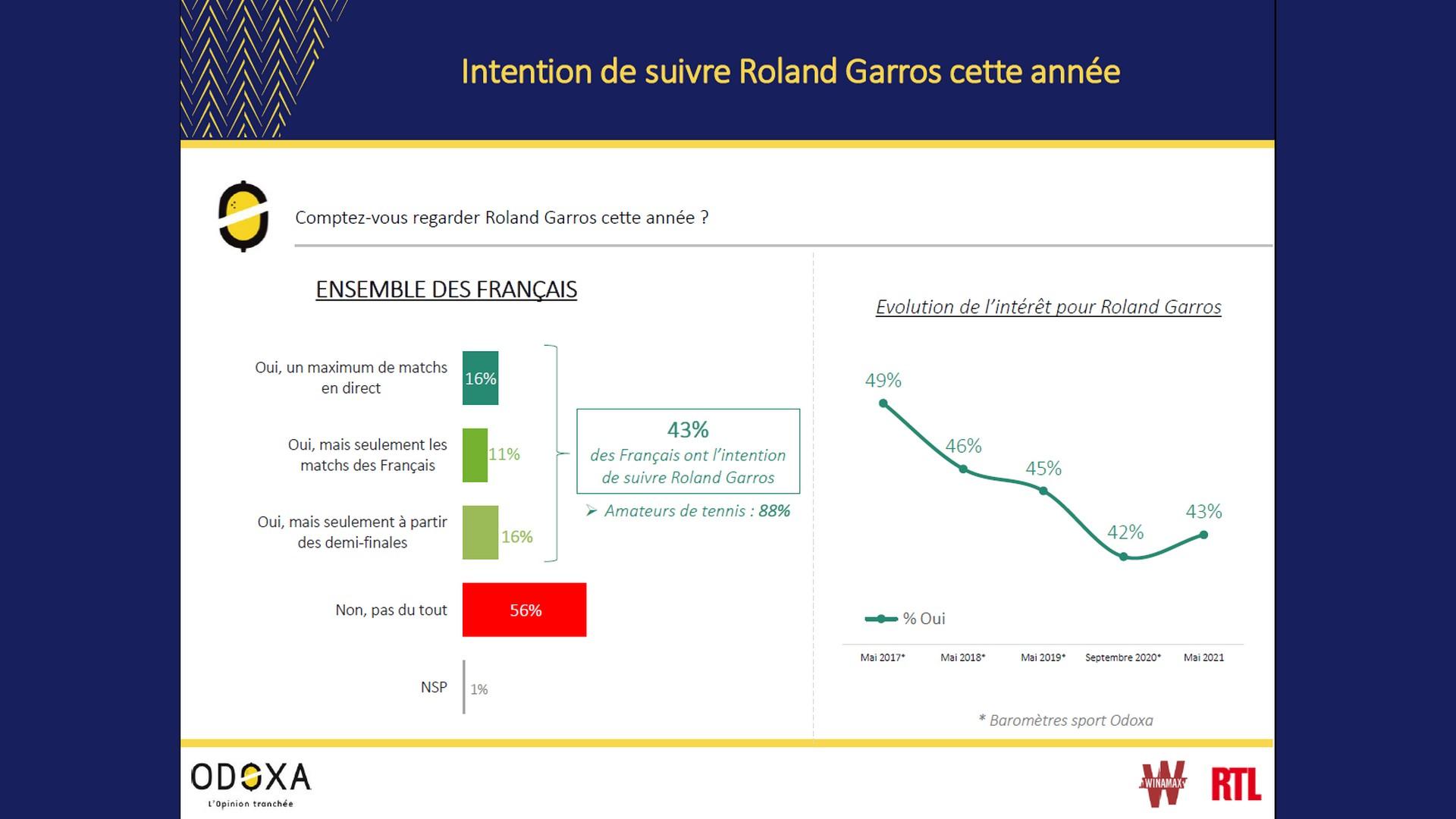 Sondage Odoxa Roland Garros 2021