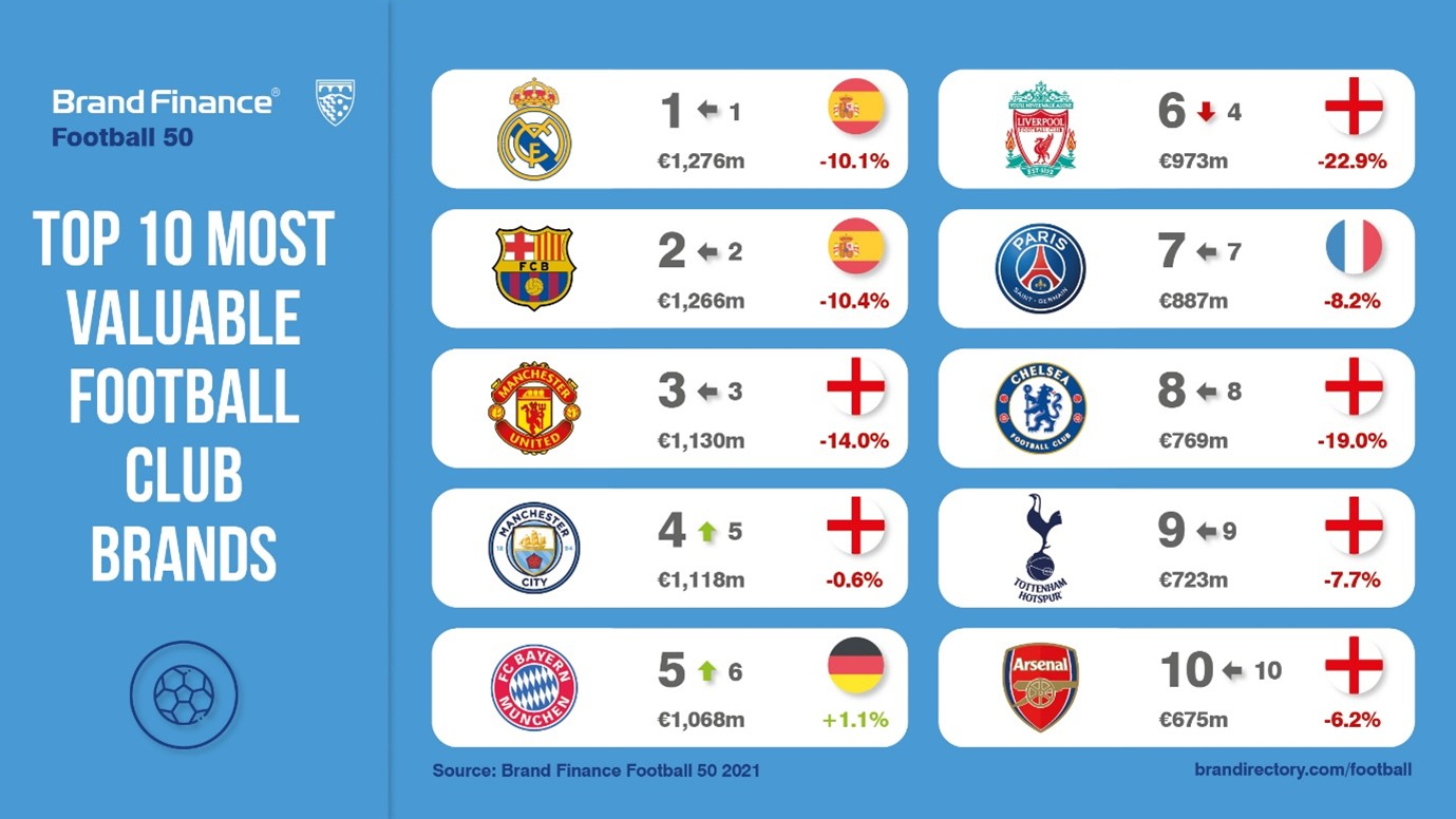 brand-finance-football-brands-2021