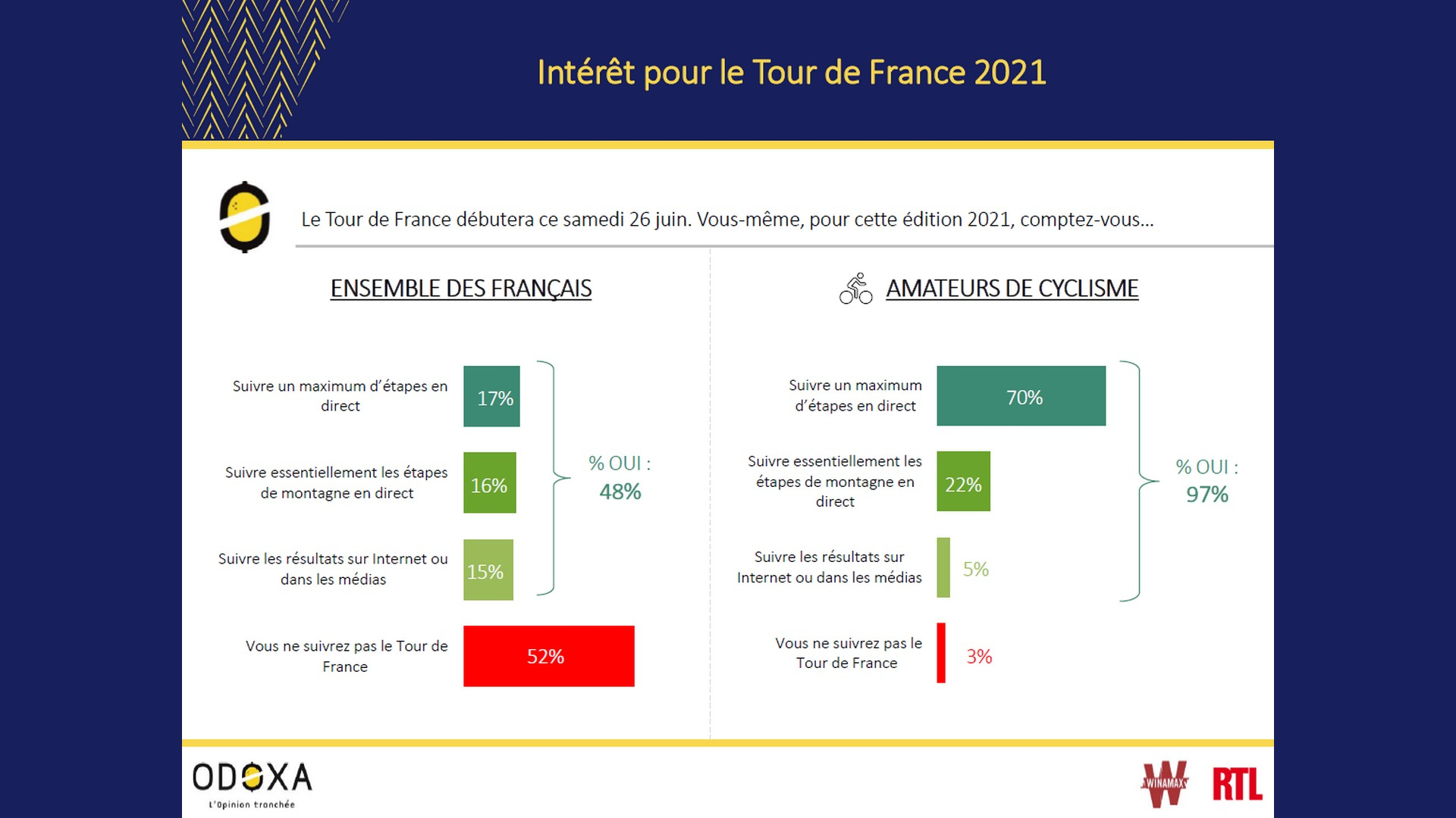 Odoxa Tour de France