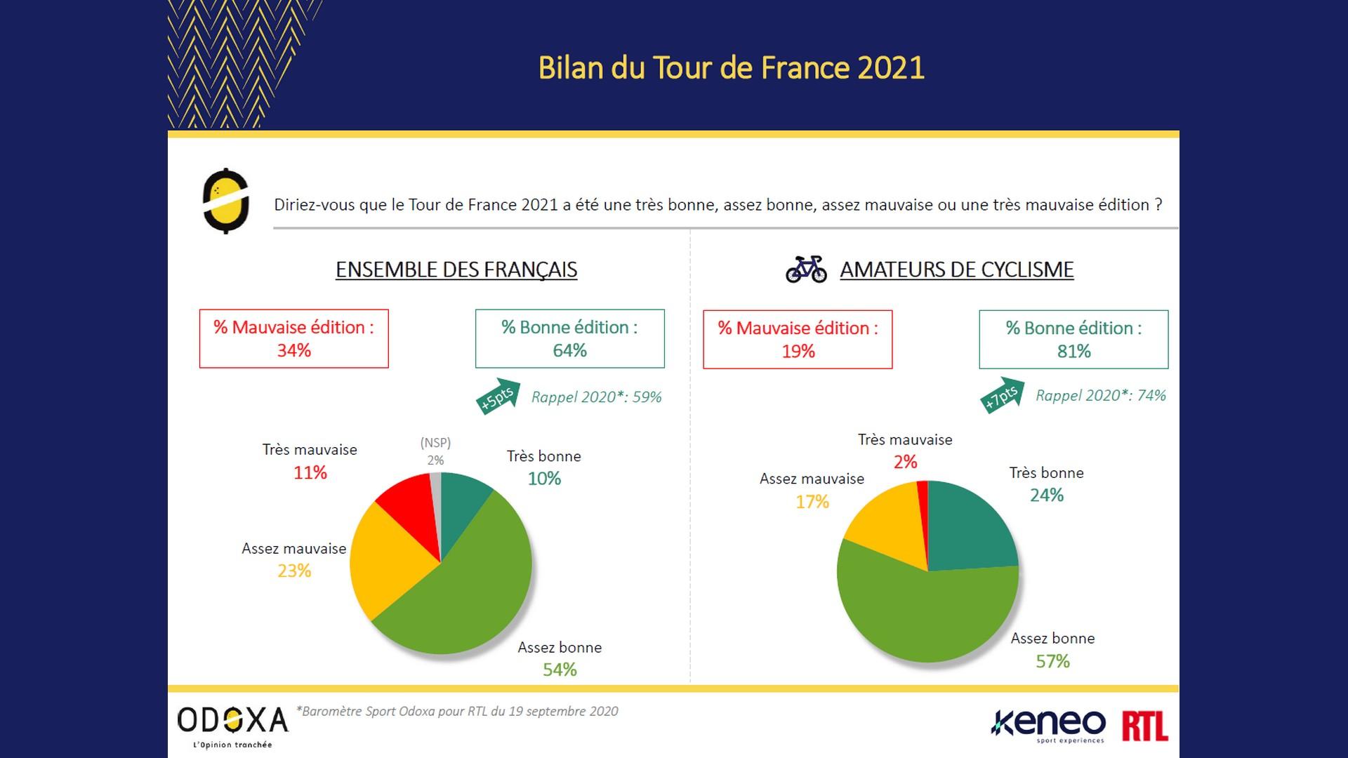 Cyclisme – Odoxa bilan Tour de France 2021