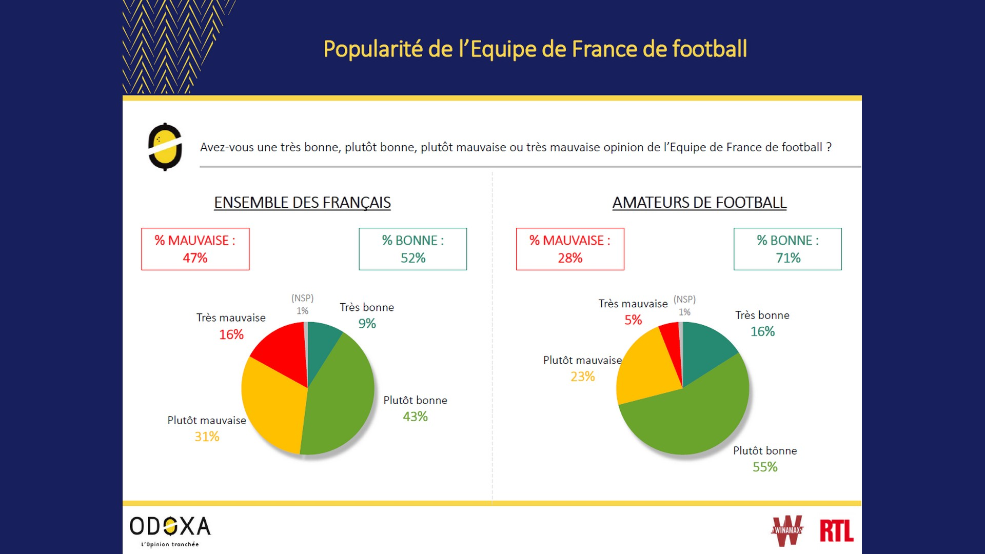 Odoxa Baromètre – Image équipe de France Euro 2020