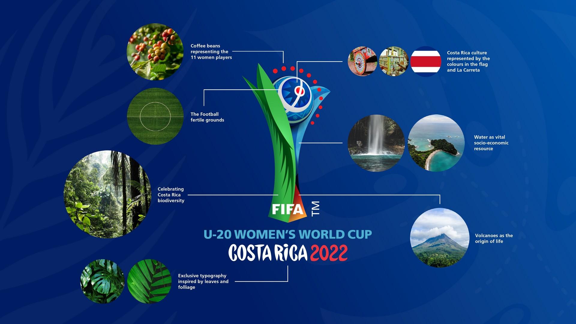 FIFA WWC U20 Costa Rica 2020 (2) logo