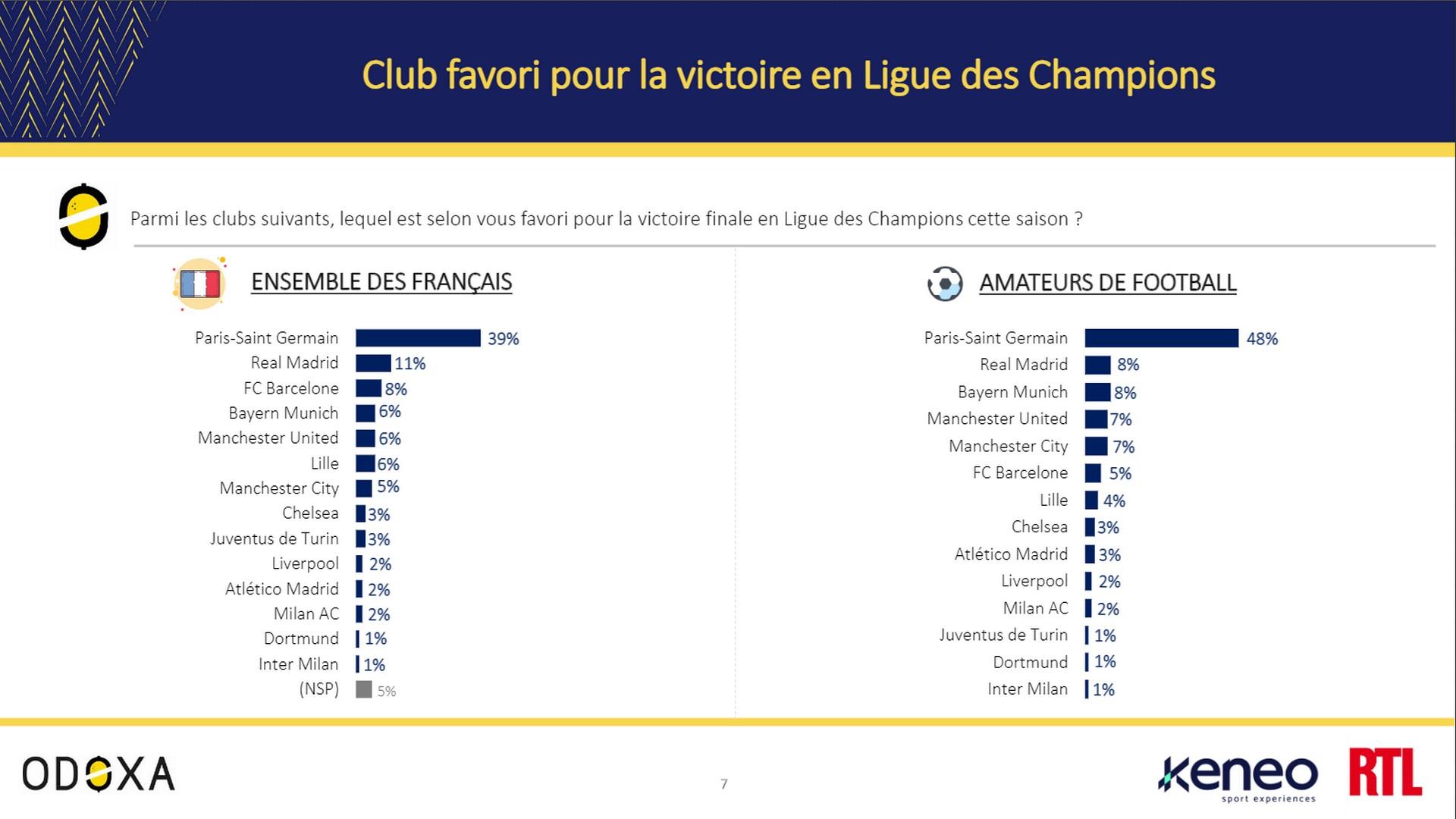 Odoxa – PSG Ligue des Champions
