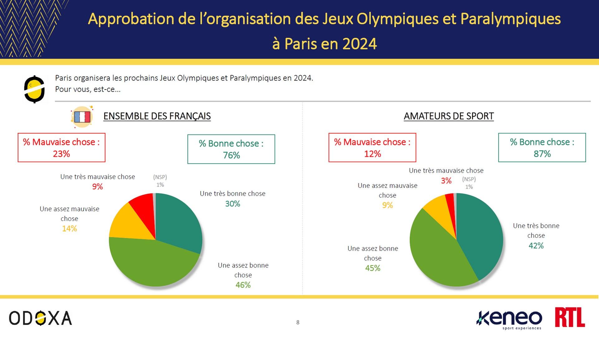 Sondage Odoxa Paris 2024 septembre 2021