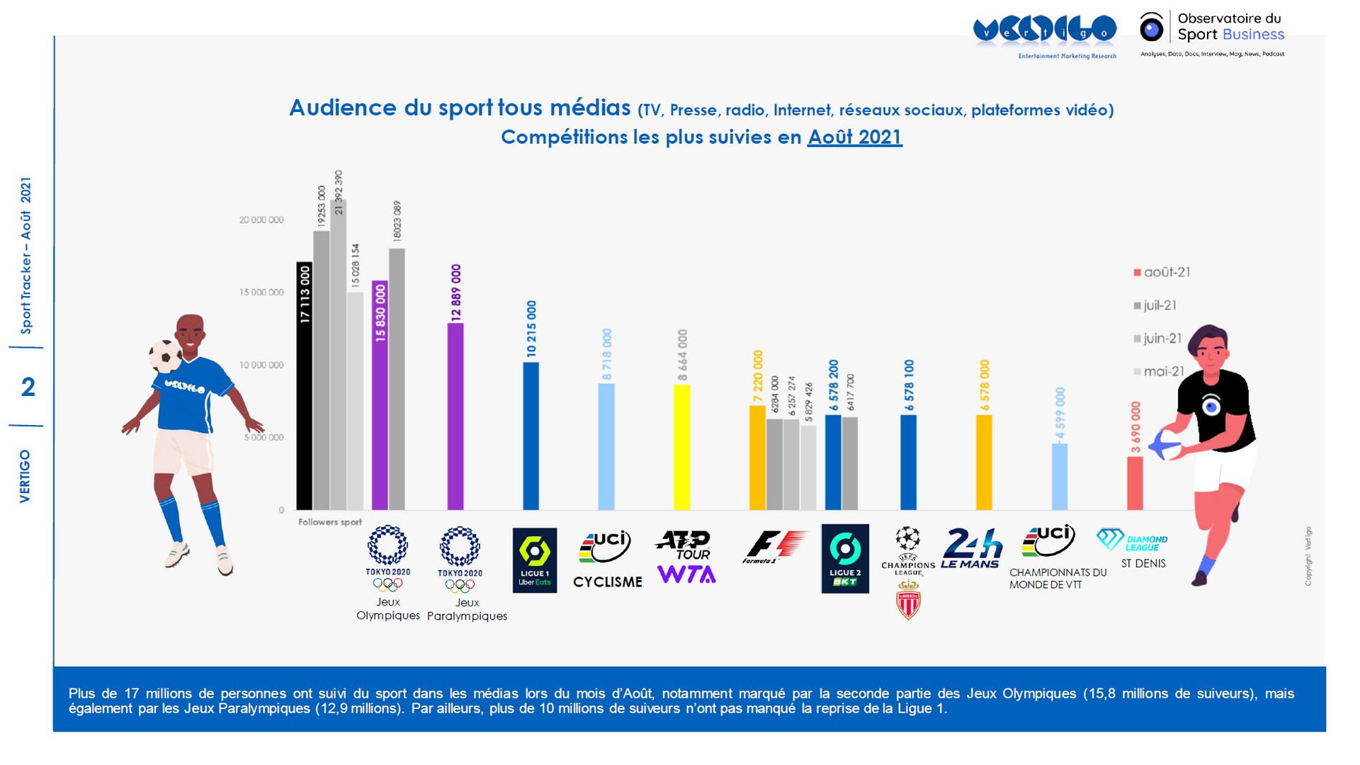 sport tracket aout 2021